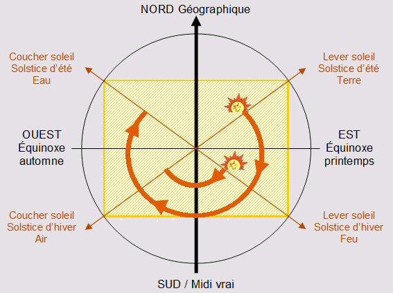 La Géobiologie sacrée, les tracés régulateurs